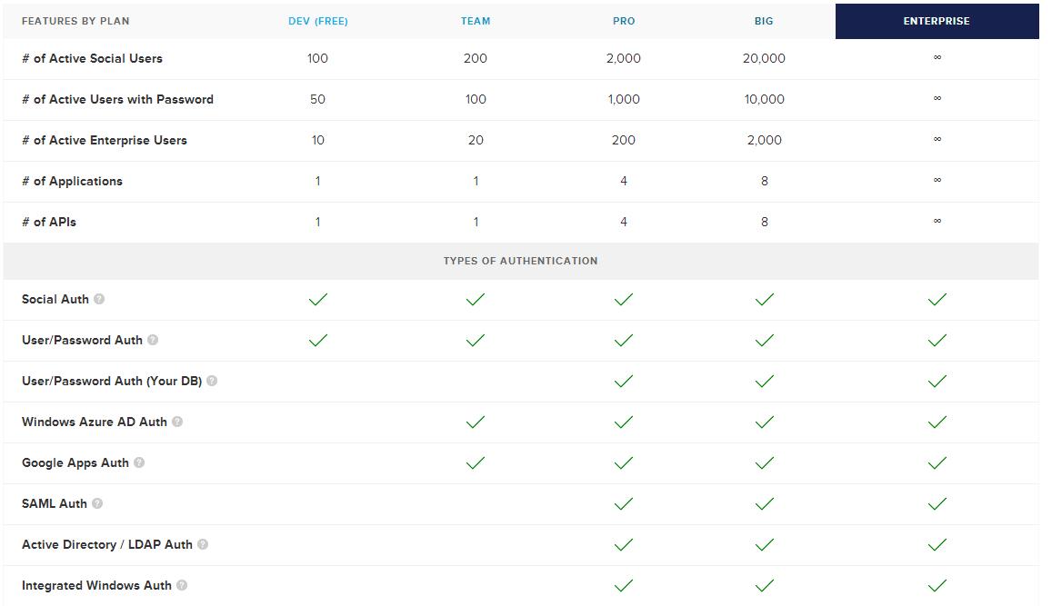 asp net mvc authentication with auth0