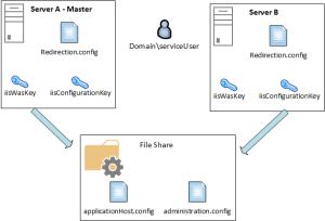 Script IIS Shared Configuration